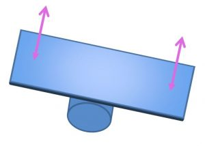 Diagram of a Rocker Board